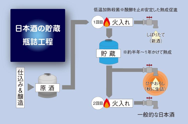 日本酒の貯蔵 瓶詰工程