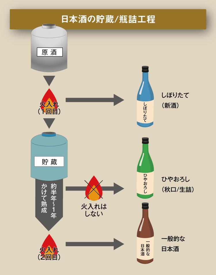 日本酒の貯蔵/瓶詰工程